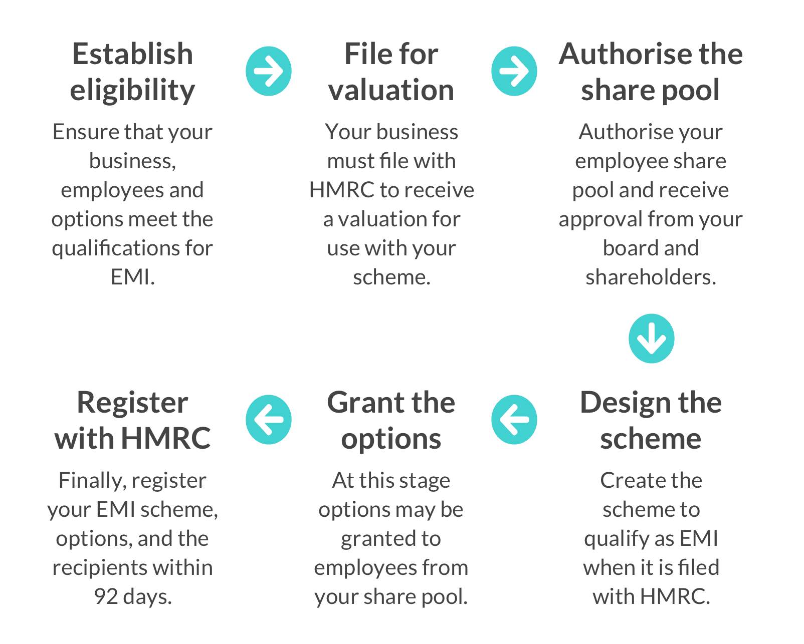 The EMI scheme set up process: the six stages you need to go through