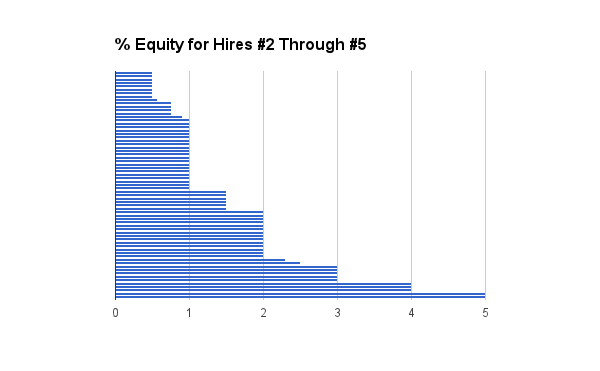 Graph from [Coding VC](https://www.codingvc.com/analyzing-angellist-job-postings-part-2-salary-and-equity-benchmarks)