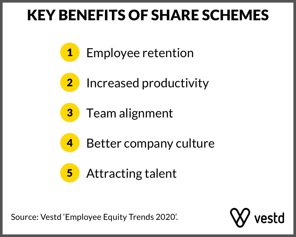 Key Benefits Of Share Schemes