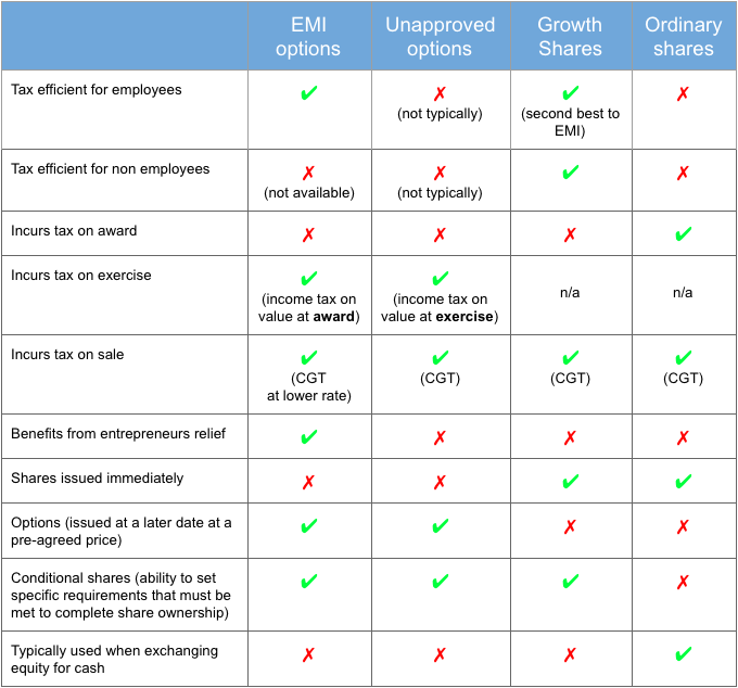 Compare EMI schemes with other share schemes